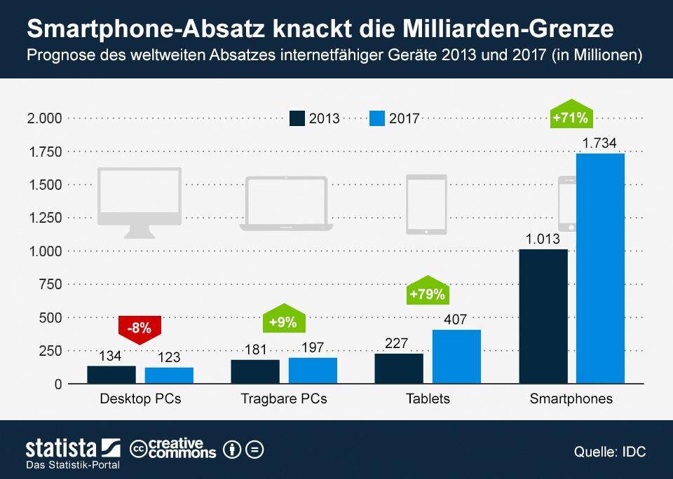 Prognose weltweiter Absatz internetfähiger Geräte 2013 und 2017