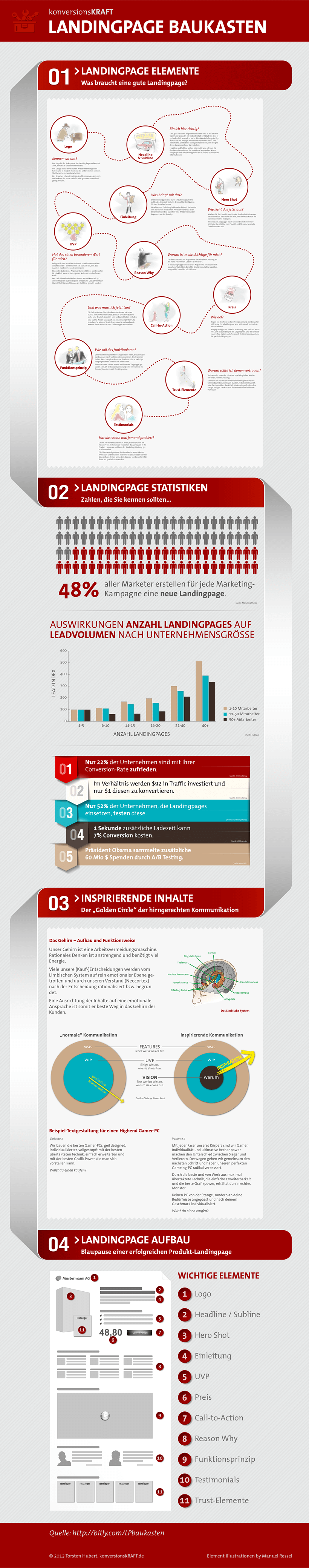 Infografik zum Thema Landing-Pages