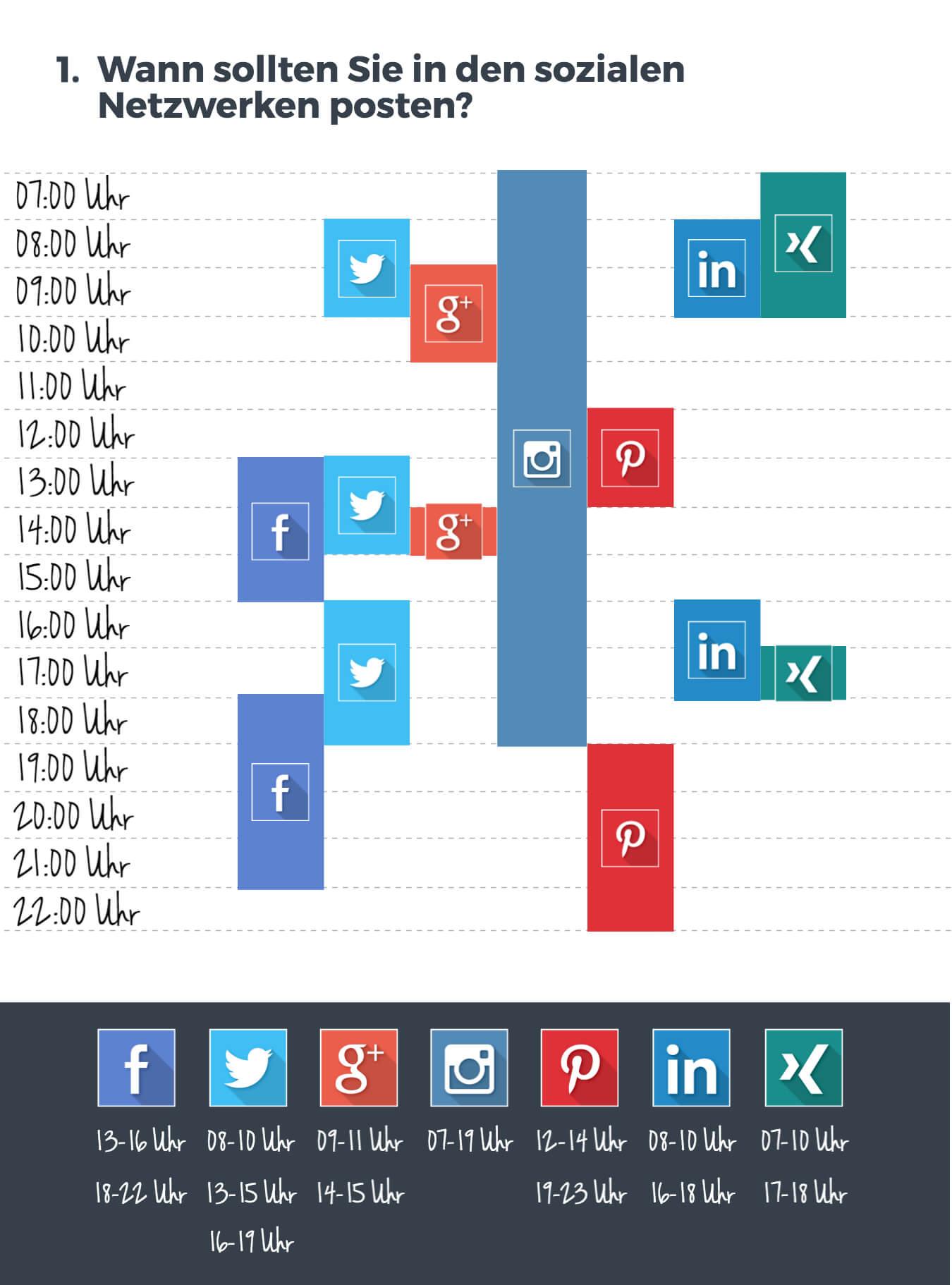 Wichtige Uhrzeiten für Social-Media-Posts