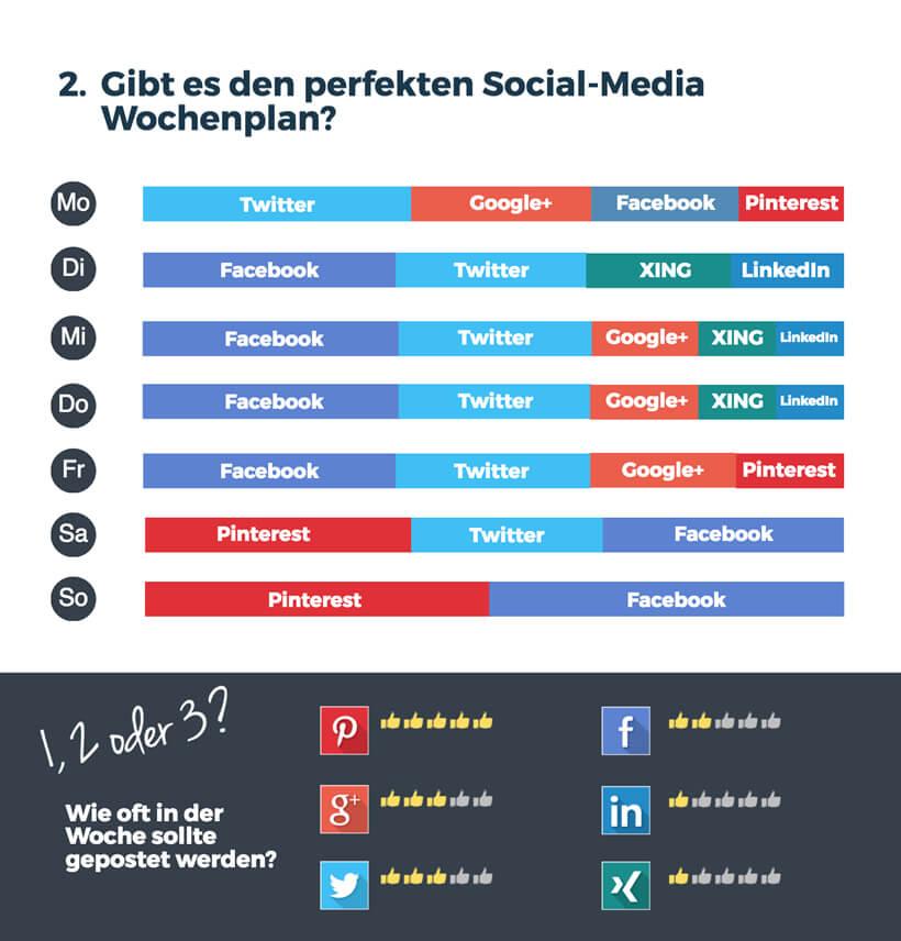 Wichtige Wochentage für Social-Media-Posts